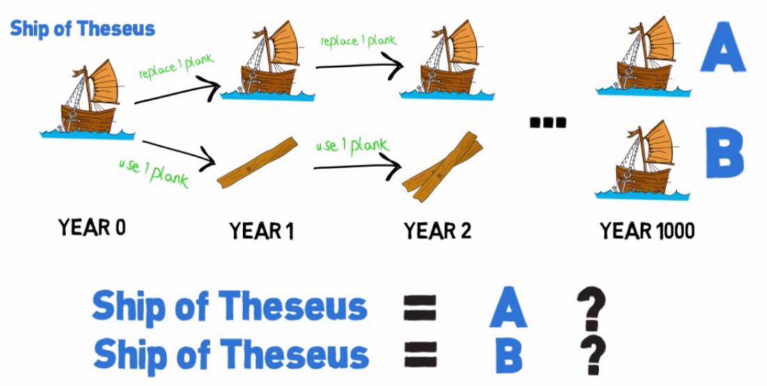 ethereum-the-ship-of-theseus