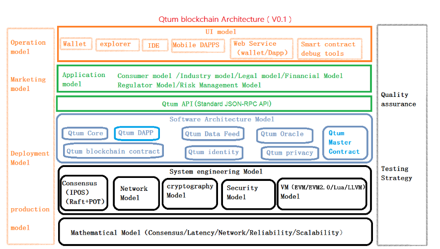 qtum-structure