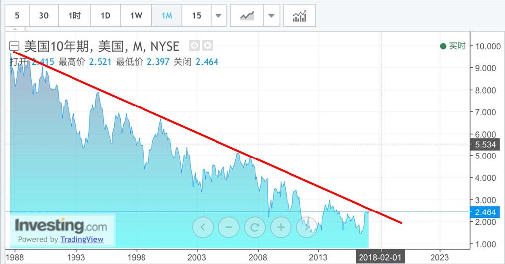 10-year US Treasury Bond Yield