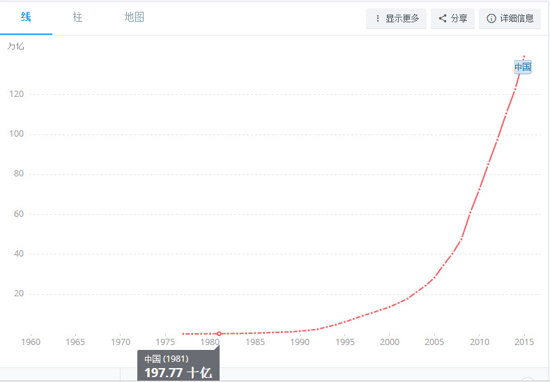 M2 Growth of China