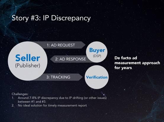 blockchain IP address