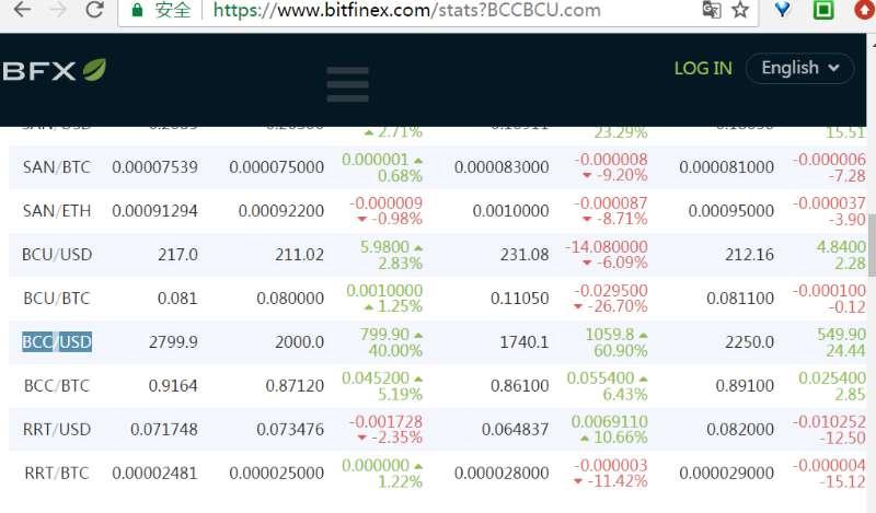 BCC price