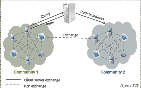 Peer-to-Peer-Architecture-of-Taldea (ResearchGate)