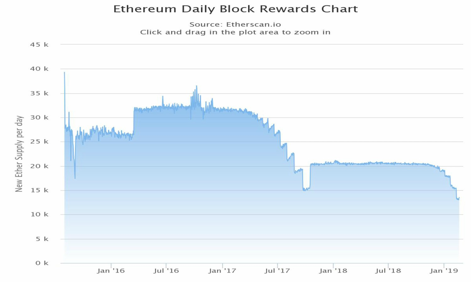 Ethereum's Headache: Lowest Daily Block Rewards Ever, Top Dev Quits