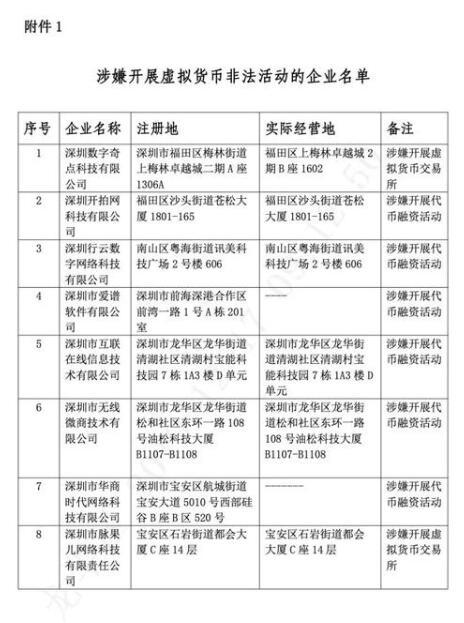 Lista de empresas suspeitas de realizar atividades ilegais envolvendo criptomoeda
