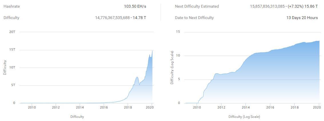 A dificuldade de mineração da rede Bitcoin