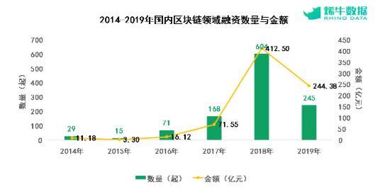 um relatório recente da Rhino Data que revelou que houve cerca de 245 aportes privados em diferentes empresas chinesas ao longo de 2019