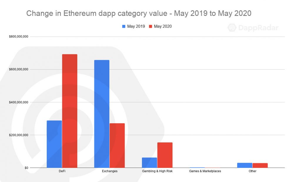DeFi powers dapp ecosystem up 16% to $1.9 billion in May 2020