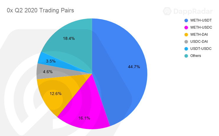 0x Q2 2020 Trading Pairs copy