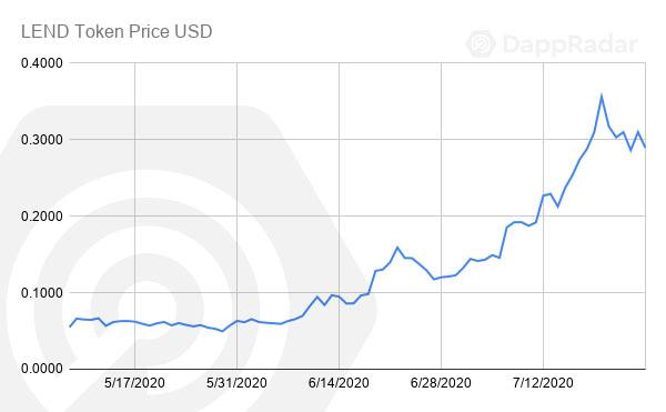 LEND Token Price USD copy