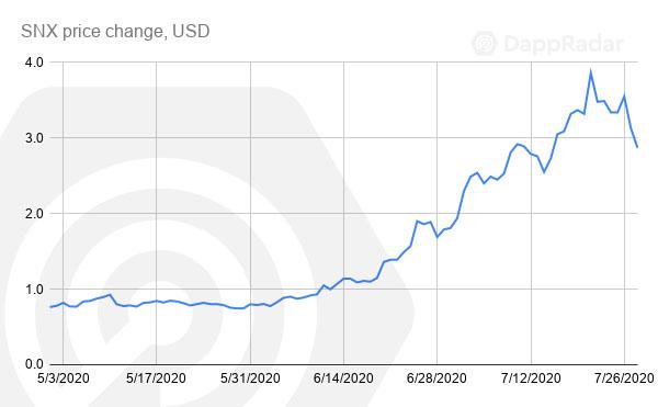 SNX price change, USD copy