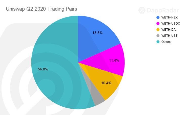 Uniswap Q2 2020 Trading Pairs copy