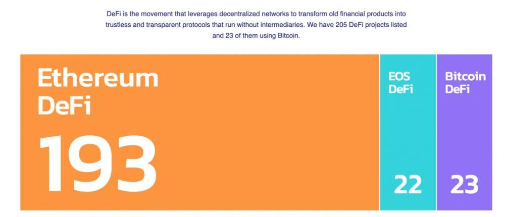 DeFi Ethereum VS DeFi Bitcoin