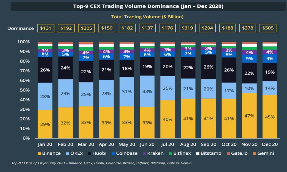 OKEx, Huobi Dominance Shrank in 2020 as Top Exchanges