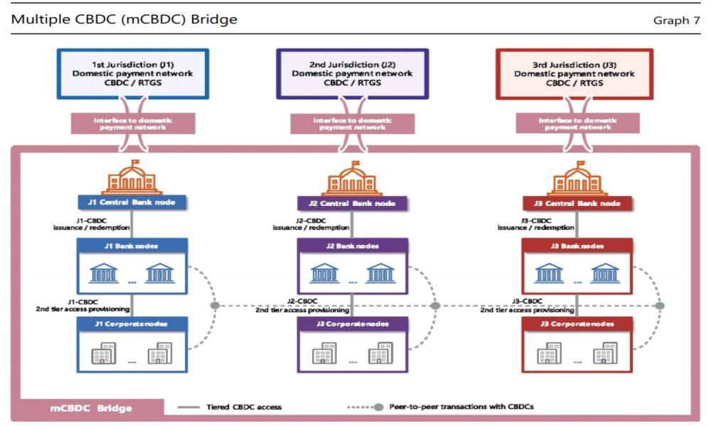 BIS' Latest Finding Bolsters China's m-CBDC Interoperability Plan