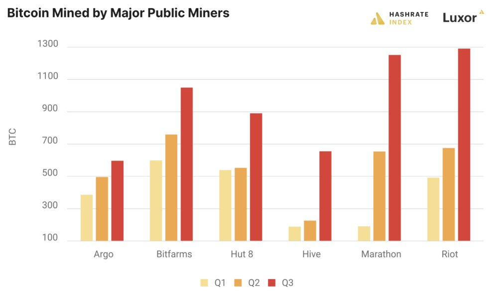 Another Record-Breaking Q3 for North American Miners Following China's Ban